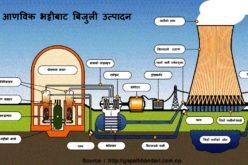 आणविक उर्जा नेपाललाई आवश्यक किन ?