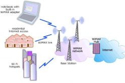 वाइम्याक्स (WiMAX) भनेको के हो ?